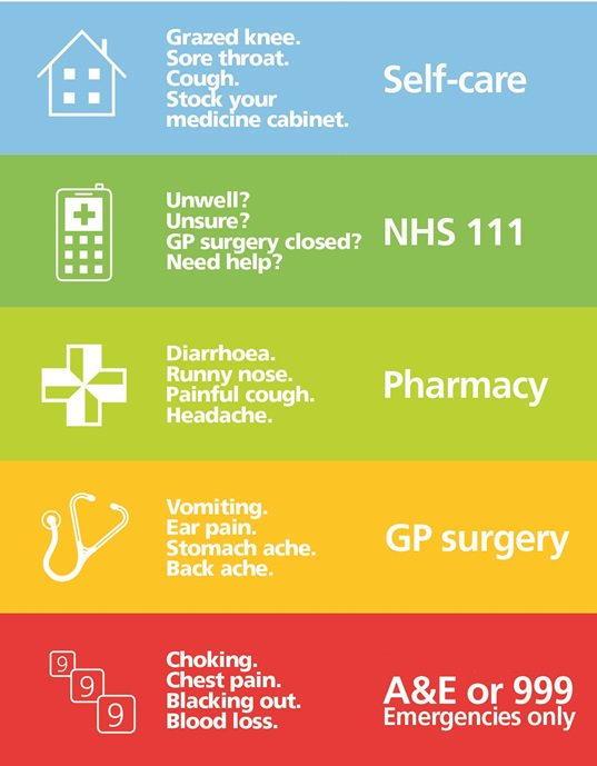 Self-triage:: Self Care for: Grazed knee, Sore throat, Cough, Stock your medicine cabinet, etc; NHS 111 for: Unwell, Unsure?, GP surgery closed, Need help?, etc; Pharmacy for: Diarrhoea, Runny nose, Painful cough, Headache, etc; GP surgery for: Vomiting, Ear pain, Stomach ache, Back ache, etc; A&E or 999, Emergencies Only for: Choking, Chest pain, Blacking out, Blood loss, etc;